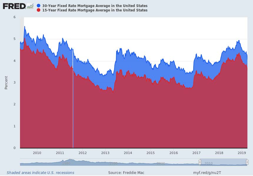 Chart Of 15 Year Mortgage Fixed Rate Vs 30 Year Mortgage Fixed